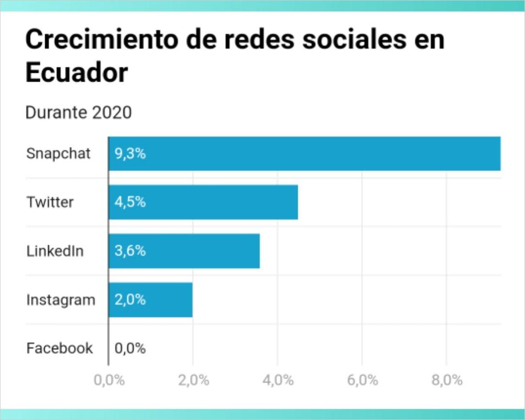 Redes sociales en Ecuador: Snapchat crece y Facebook se estanca