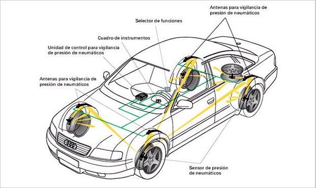 Control automático de presión de neumáticos